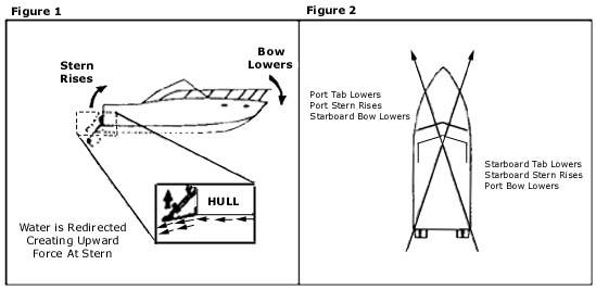 Boat Leveler Trim Tabs Wiring Diagram. Schematic Diagram