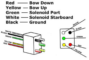 wire harness: wire colors and their functions: