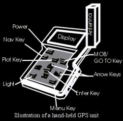 gps devices33 26
