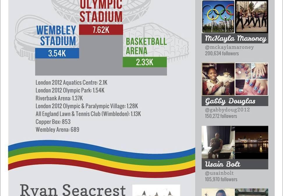 Instagram y los Juegos Olímpicos de Londres 2012 resumidos en una Infografía