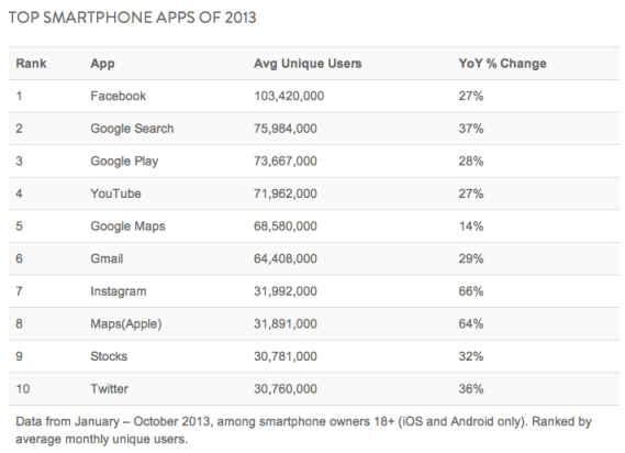Mobiles Apps - Tops of 2013 according to Nielsen
