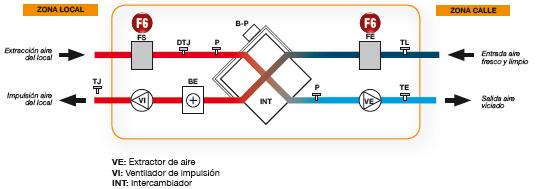 Gráfico del comportamiento de un recuperador de calor, con sus componentes