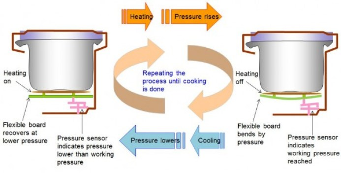 How work? Electric Pressure Cooker