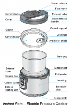 How electric pressure cooker works