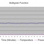 Multigrain Program
