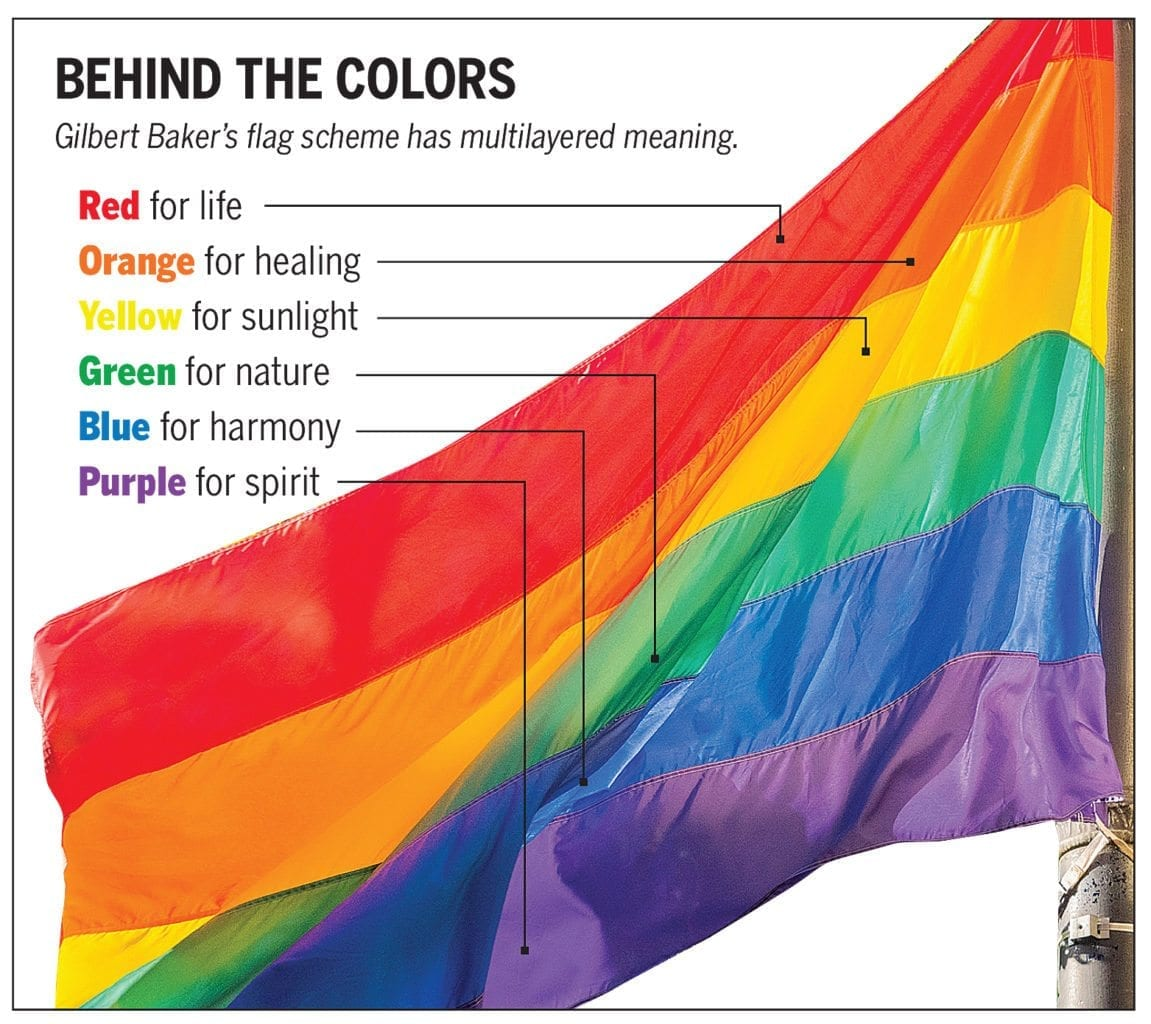 What Does Each Stripe On The Raibow Flag Mean Do You Know What You Re Changing Instinct Magazine