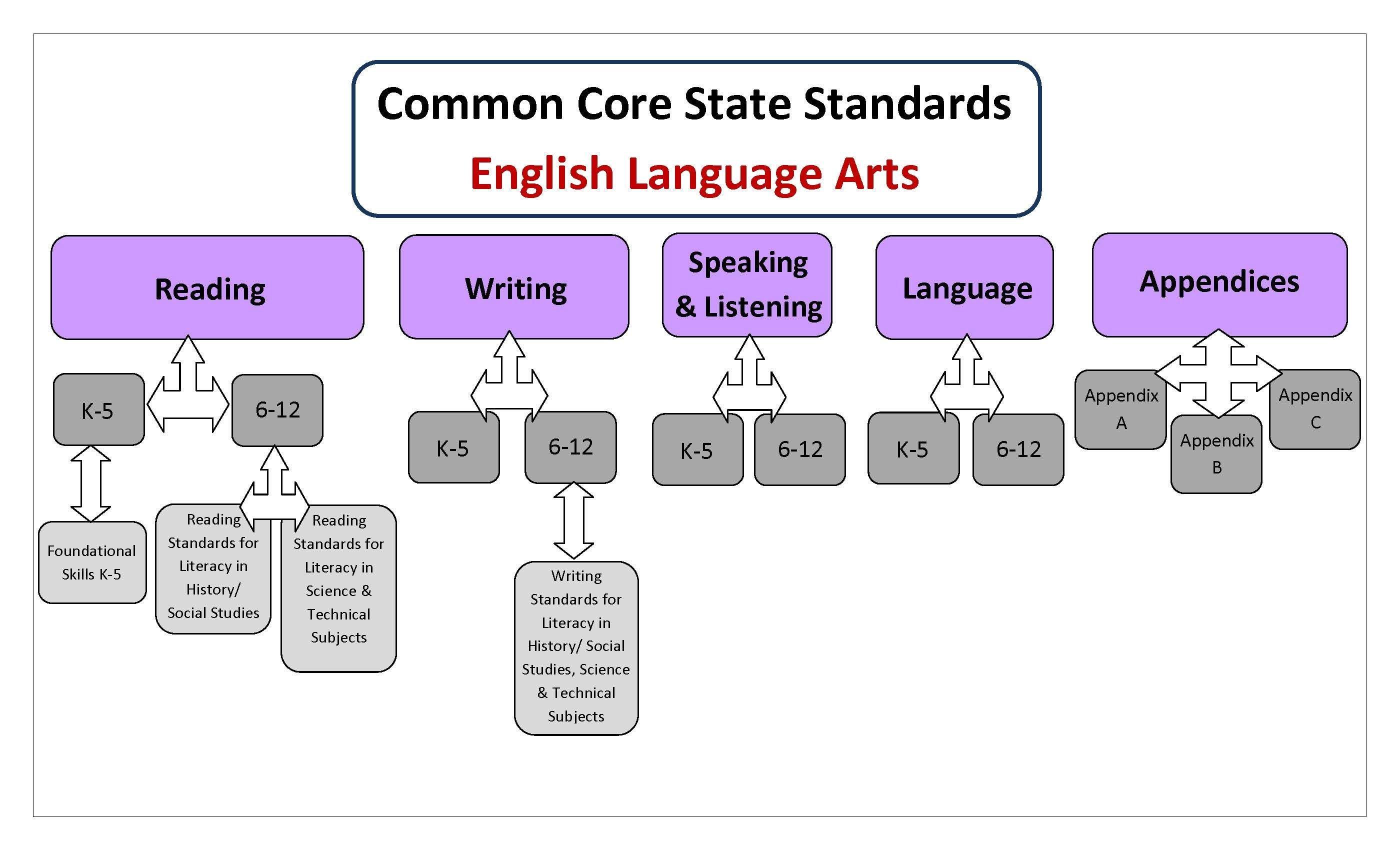 K 12 Curriculum