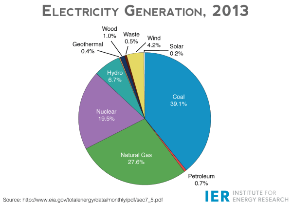 IER-Grid-Project-Electricity-Generation-2013