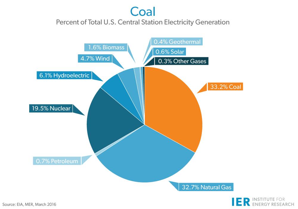 coal-electricity-generation-mar-2016