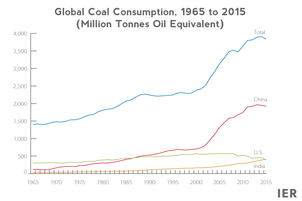 eccb02821f1 US Coal down a lot in 2015 but Indonesia and India up a lot. China not  increasing.