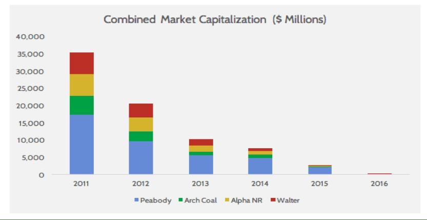 combined market capitalization