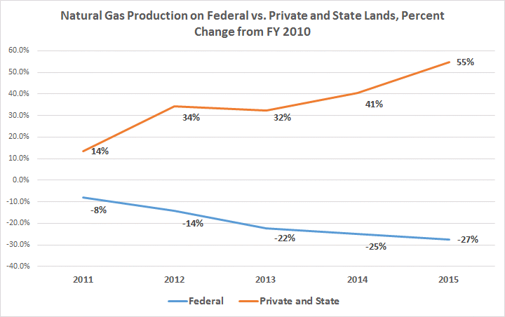 Nat Gas Production State v Federal