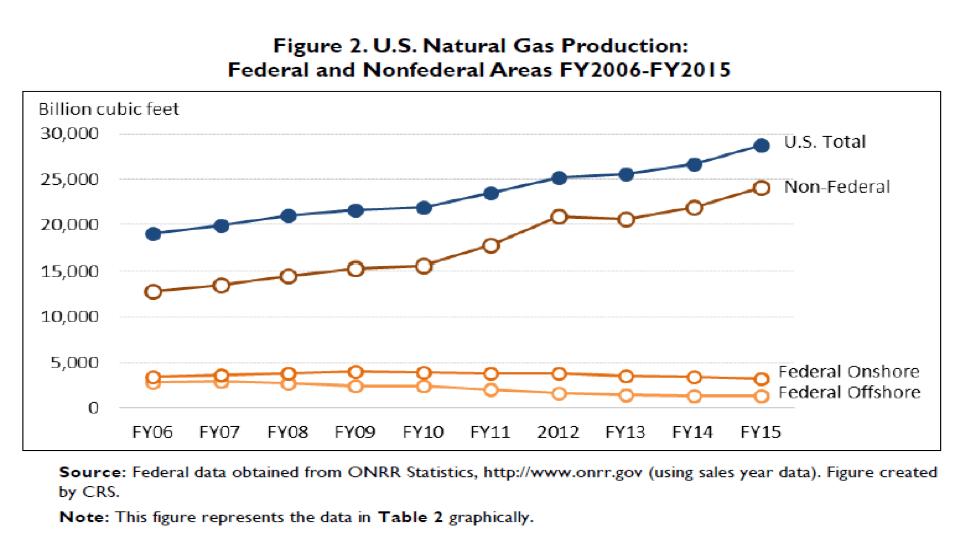 Nat Gas Production over time