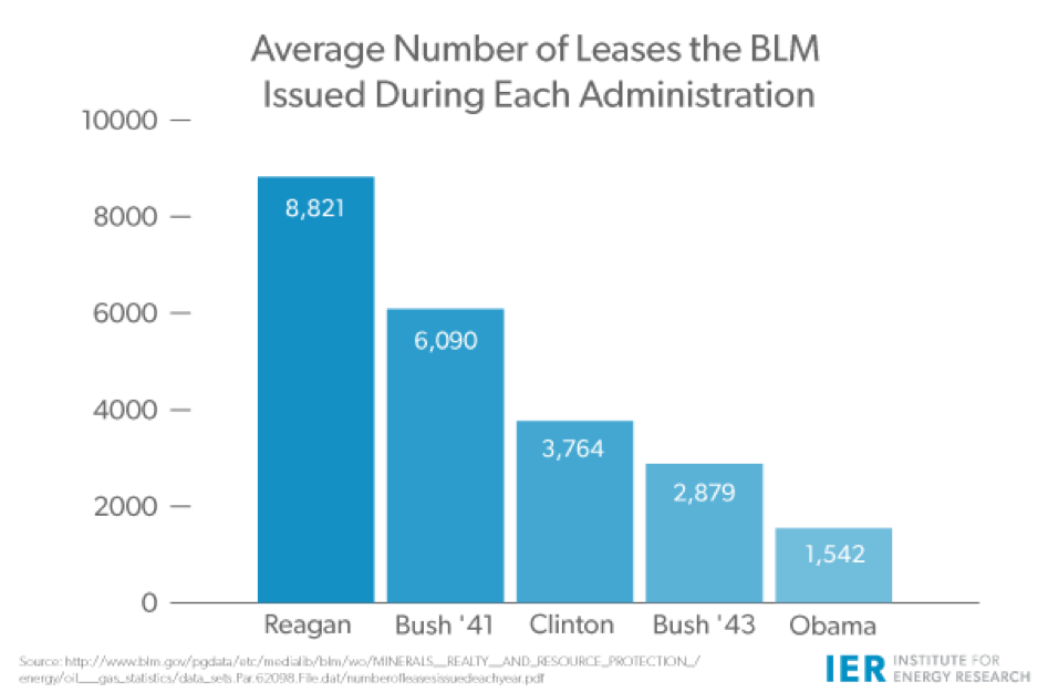 Number of BLM Leases