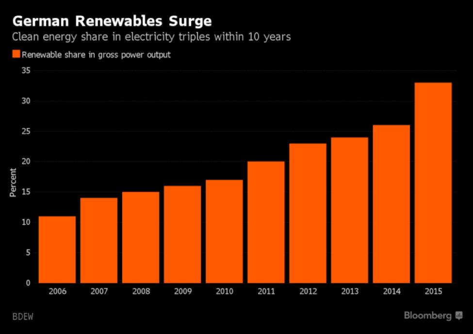 german renewables surge