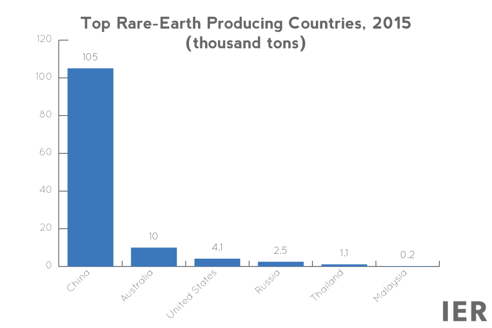 rare-earth-elements-production