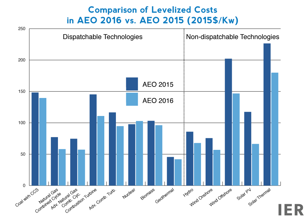 Comparison-of-Levelized-Costs--in-AEO-2016-vs.-AEO-2015-