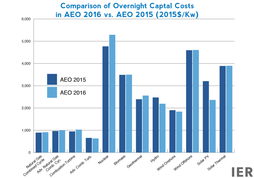 Comparison-of-Overnight-Captal-Costs--in-AEO-2016-vs.-AEO-2015-