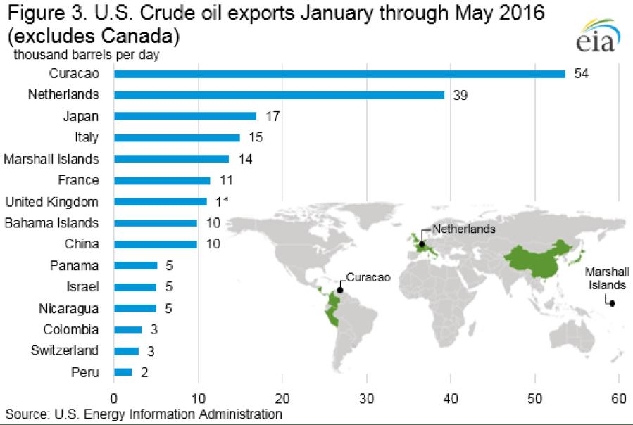 figure 3 US crude oil exports