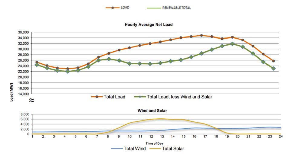 hourly-average-net-load