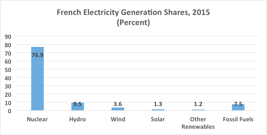 french-electricity-generation