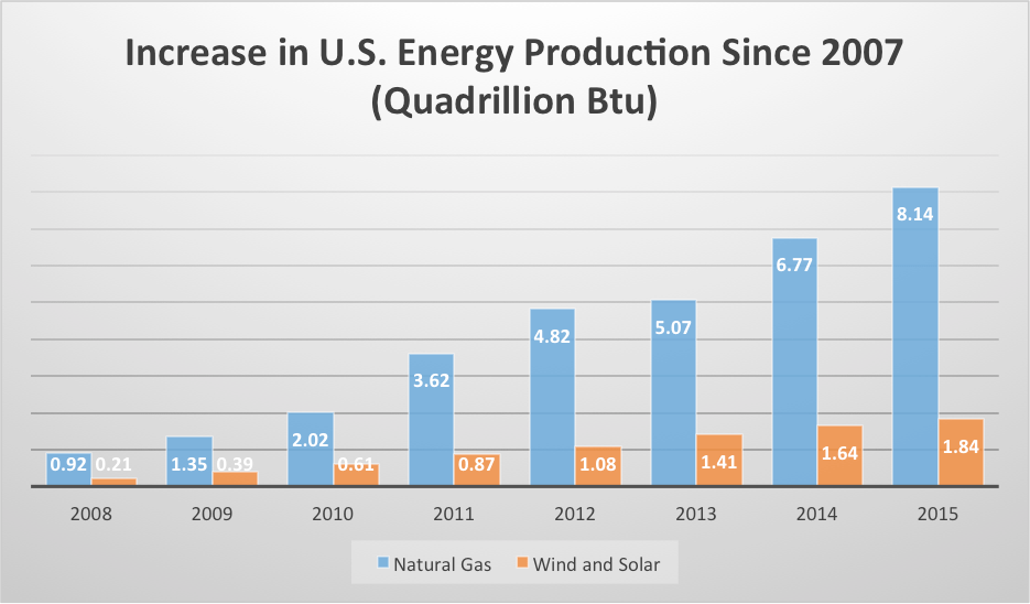 increase-us-energy-production
