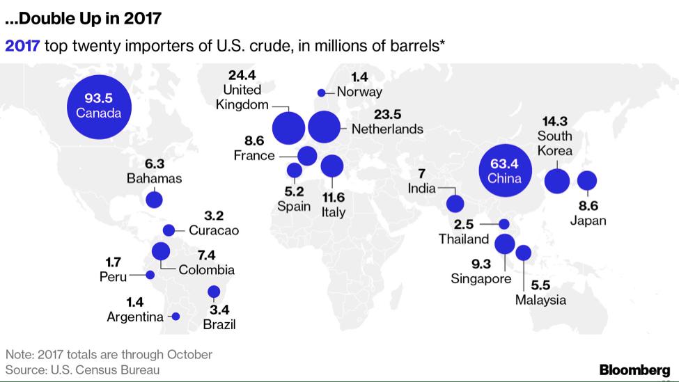 Us Crude Exports China
