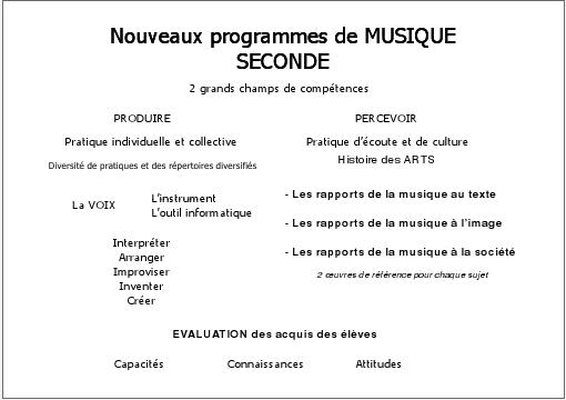 Option musique _ programme Seconde