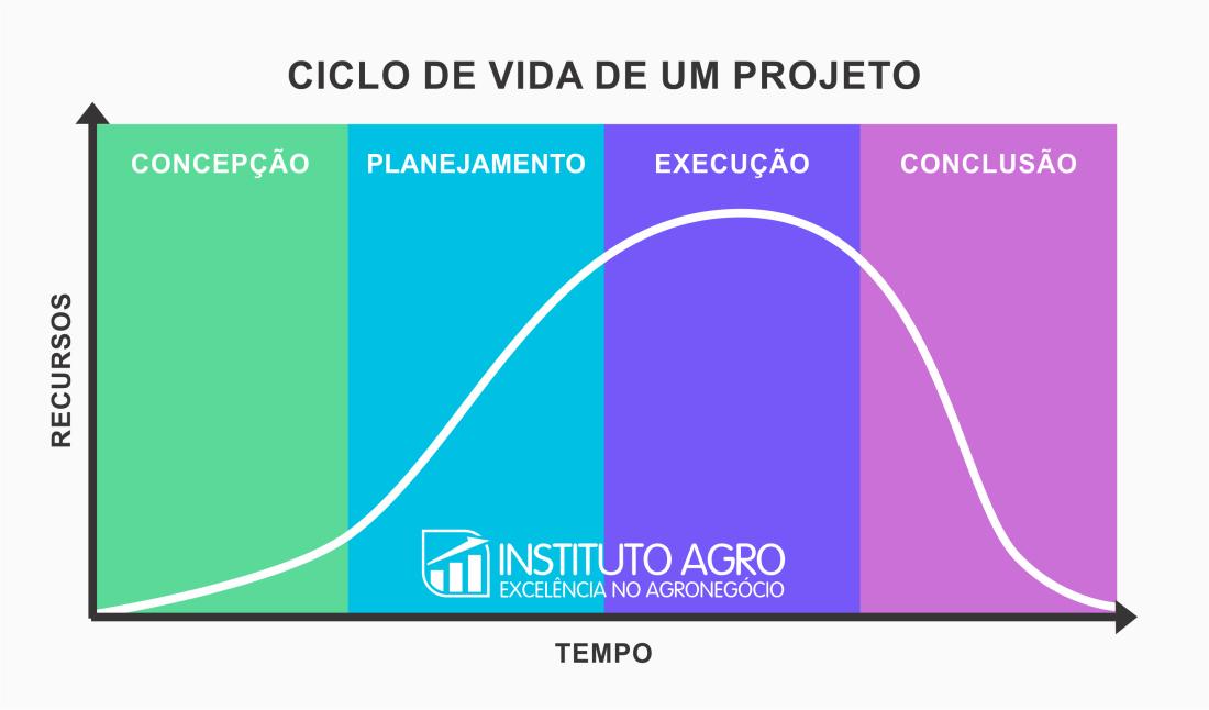 Ciclo de vida de um projeto no Agronegócio