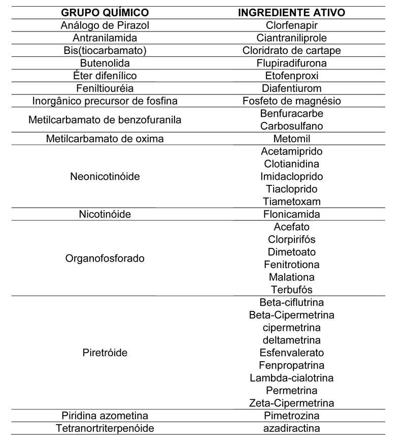 Inseticidas aprovados pelo MAPA para utilização no controle de diversas espécies de pulgões