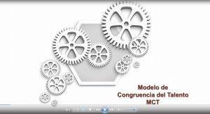 Modelo de Congruencia del Talento (IAR)