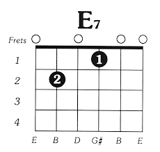 How to Easily Play the E7 Guitar Chord
