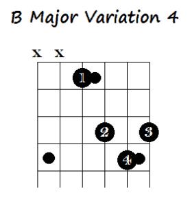 B guitar chord