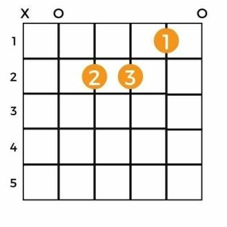 Best Way To Play AM chord   A Minor Chord guitar