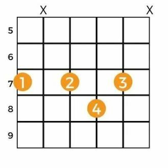 The Best Way to Play B7 Chord On Guitar