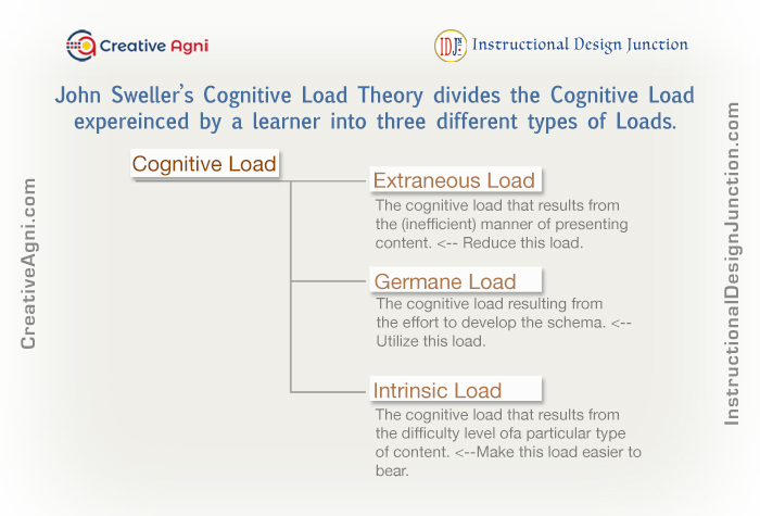 John Sweller's Cognitive Load Theory - Three Types of Cognitive Loads