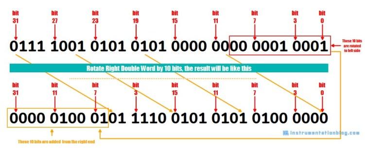 bit rotate instructions
