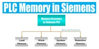 What is a PLC Memory? Siemens PLC Memory Structure.
