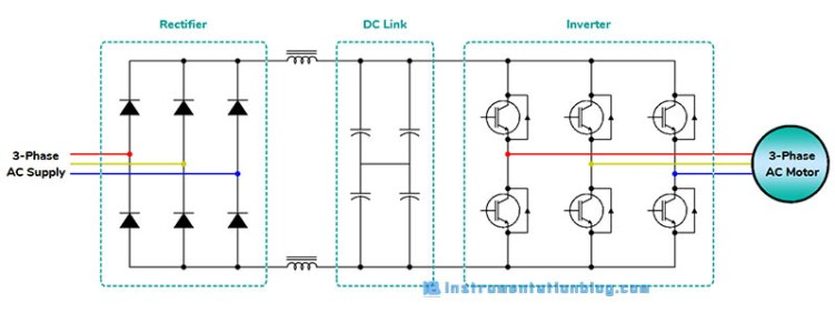 What is Variable Frequency Drive