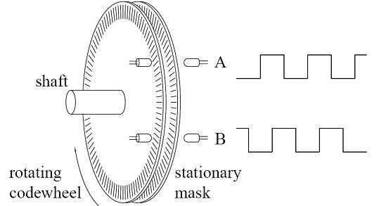 Rotary Encoder Working Principle