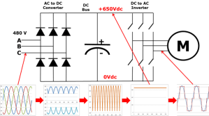 Variable Frequency Drive (VFD) Working Principle