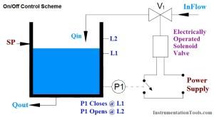PID Controller Tunning Parameters Simulator