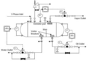 What is Piping and Instrumentation Diagram (P&ID