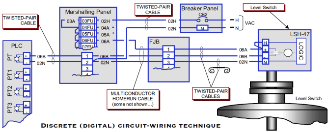 plc wiring diagrams  plc digital signals wiring techniques