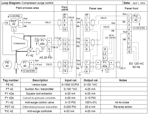 Instrumentation Loop Diagrams Instrumentation Tools