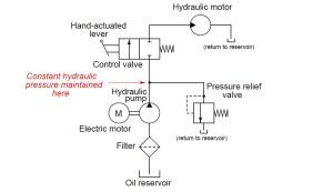 Fluid Power Systems | Hydraulic System Working | Instrumentation Tools