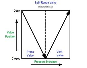 What is Split Range Control Loop ?  Split Control Valve