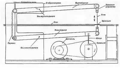Menggambar mesin logging dengan mekanisme penghubung engkol