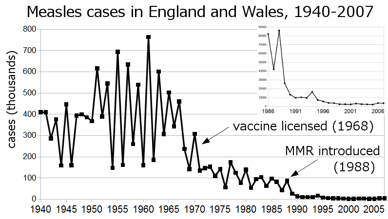 Cazuri de rujeola in Anglia și Țara Galilor.
