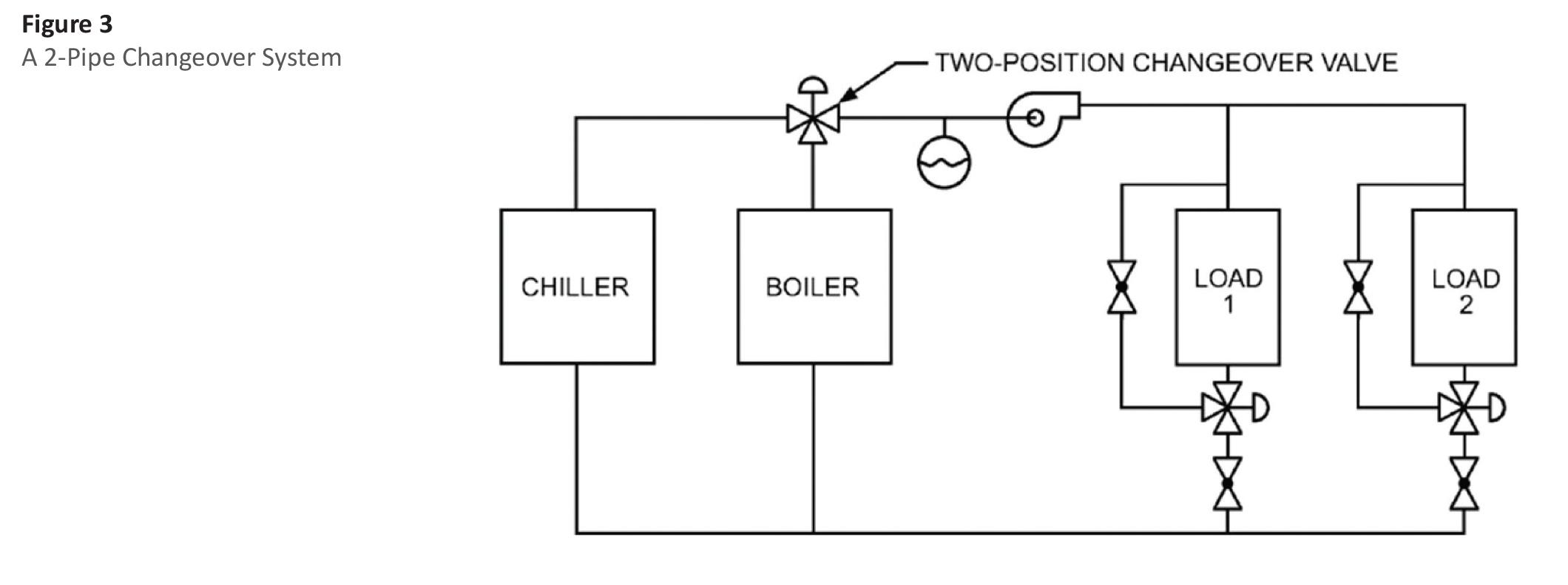 Vav Control Systems Diagrams